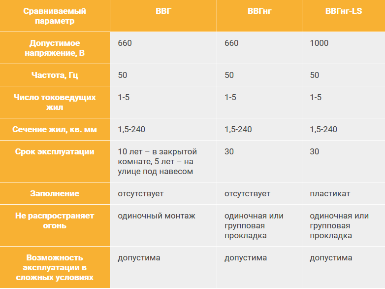 Сравнение кабеля ВВГ, ВВГнг, ВВГнг-LS