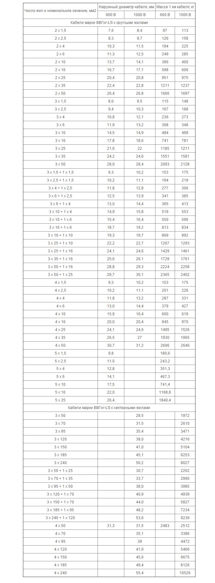 Таблица характеристик кабеля ВВГ