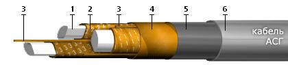 Кабели силовые с пропитанной бумажной изоляцией без наружных покровов