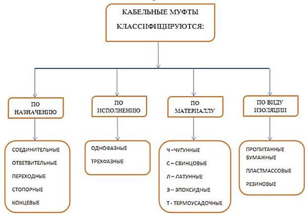 Классификация кабельных муфт