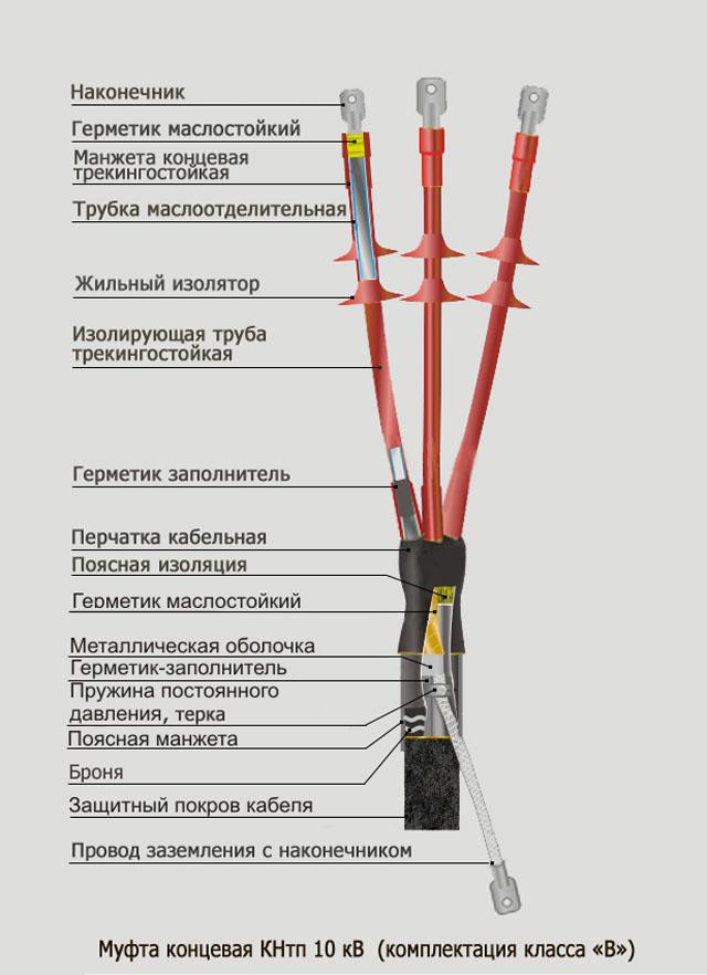 Муфта кабельная концевая