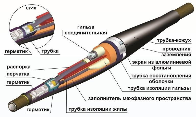 Соединительная муфта для кабеля
